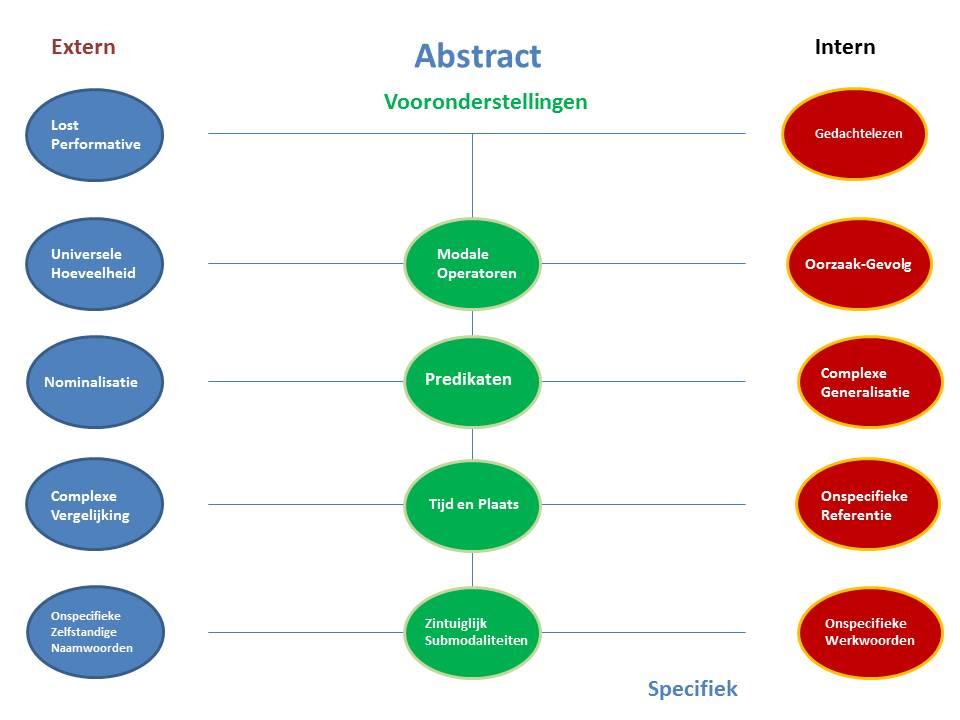 Neuro-linguistic programming Essay